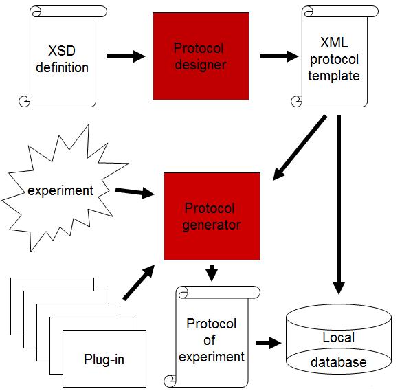 protocol generator